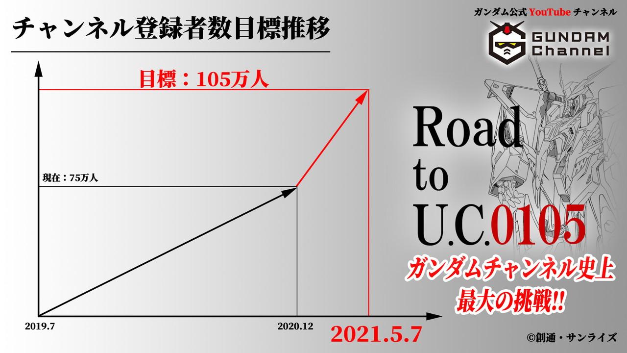 Road to U.C.0105